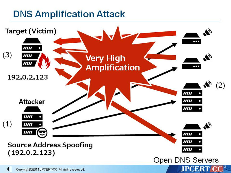 Dns_amplification_attack