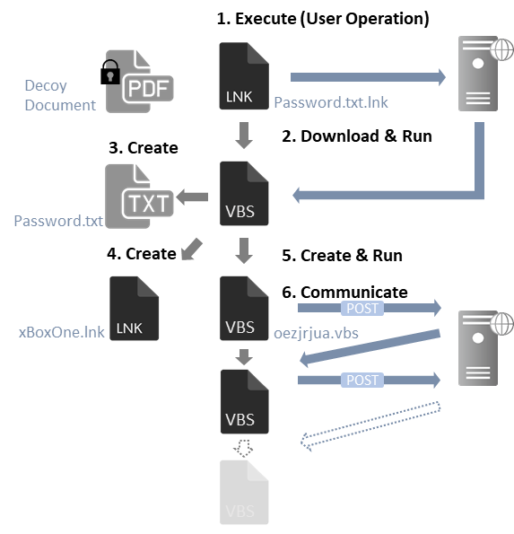 Figure 1: Flow of events from running the shortcut file to infecting a host