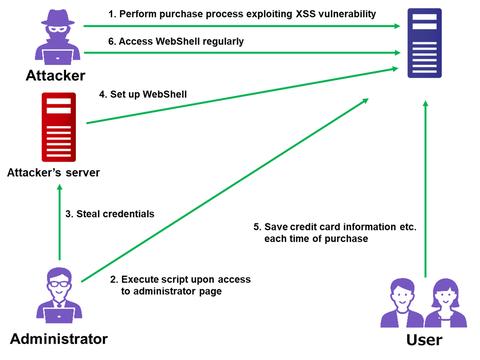 Attack Exploiting XSS Vulnerability in E-commerce Websites