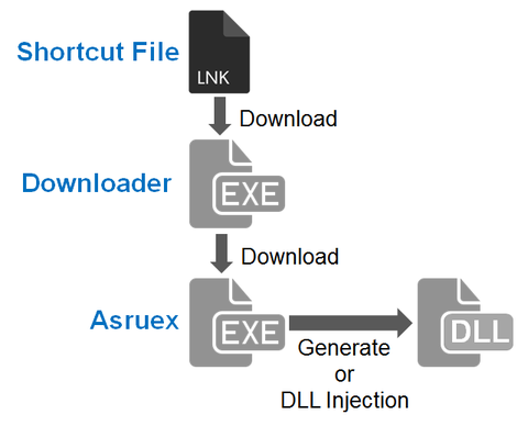 Asruex: Malware Infecting through Shortcut Files