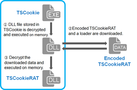 "Malware ""TSCookie"""