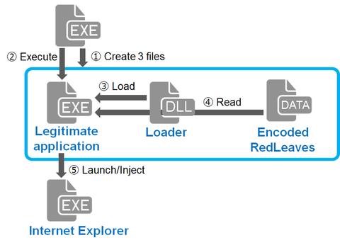 RedLeaves - Malware Based on Open Source RAT