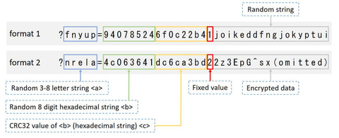 Detecting Datper Malware from Proxy Logs