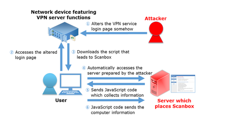 VPN Servers Altered by Attacker Leading to Scanbox, a Reconnaissance Framework