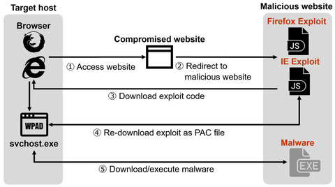 Attacks Simultaneously Exploiting Vulnerability in IE (CVE-2020-0674) and Firefox (CVE-2019-17026)