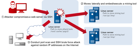 Attacks Embedding XMRig  on Compromised Servers