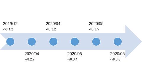 Evolution of Malware LODEINFO