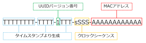 SSDPの応答情報を活用したMirai亜種感染機器の特定方法(2018-02-15