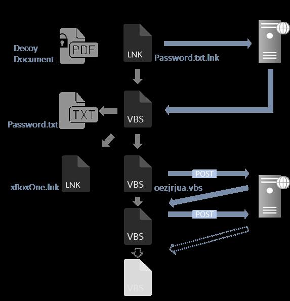 図1:ショートカットファイルからダウンローダーが感染するまでの流れ
