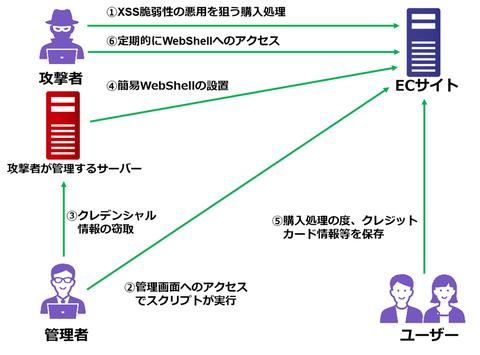 ECサイトのクロスサイトスクリプティング脆弱性を悪用した攻撃