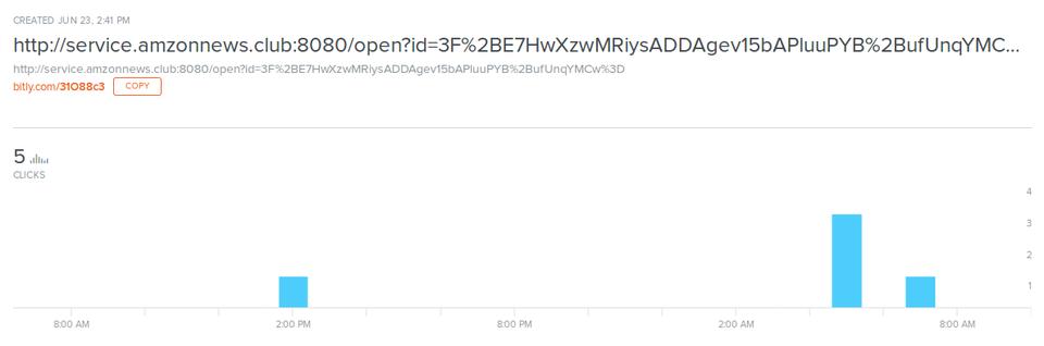 図5:短縮URLへのアクセス状況