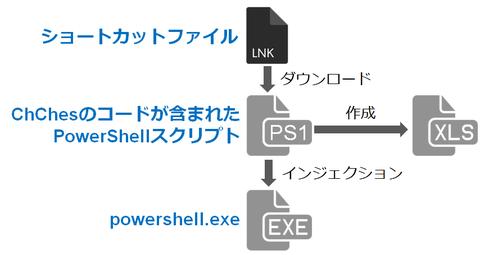 PowerSploitを悪用して感染するマルウエア(2017-02-10)
