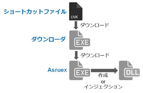 ショートカットファイルから感染するマルウエアAsruex(2016-06-23)