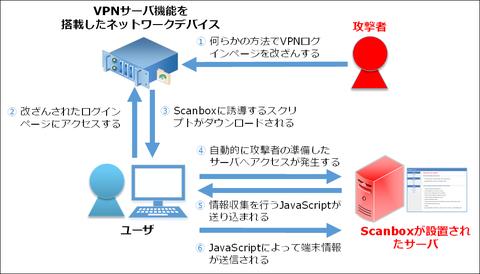 改ざんされたVPNサーバから攻撃ツールScanboxに誘導(2015-08-20)