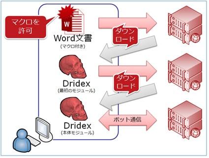 Dridexが用いる新たなUAC回避手法 (2015-02-09)