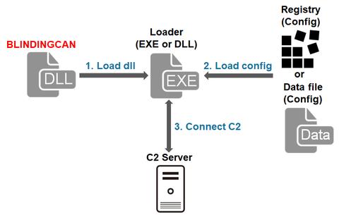 攻撃グループLazarusが使用するマルウェアBLINDINGCAN