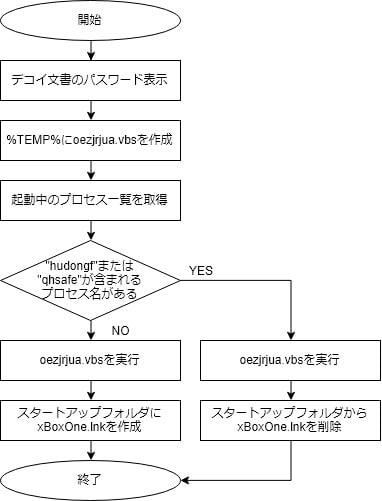 図3:HTMLファイルに含まれるVBScriptの動作フロー