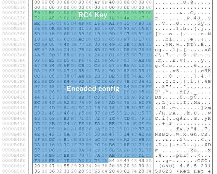 暗号化された設定情報と暗号化キー
