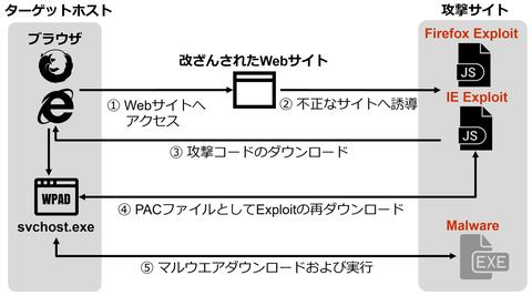 IEの脆弱性 (CVE-2020-0674) とFirefoxの脆弱性 (CVE-2019-17026) を悪用する攻撃