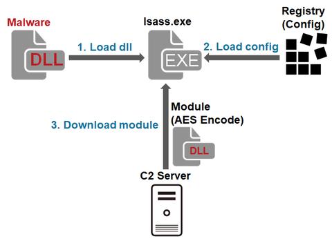 攻撃グループLazarusがネットワーク侵入後に使用するマルウェア