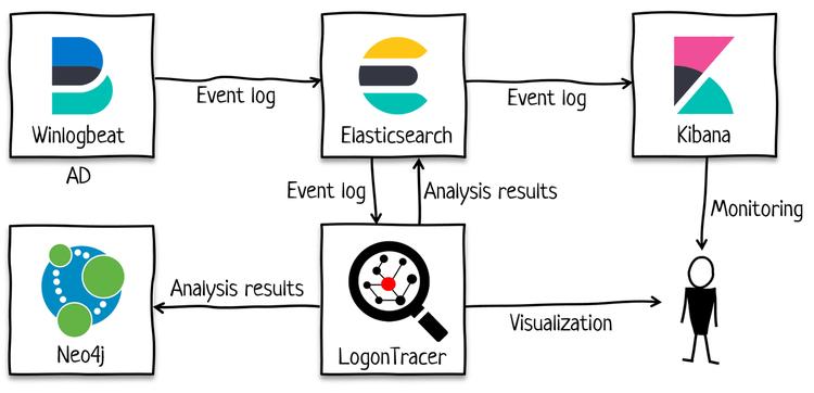 LogonTracerとElasticsearchの連携イメージ