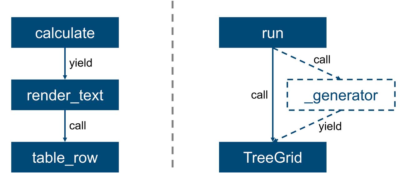 Volatility Plugin実行時の呼び出し関数の比較